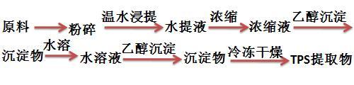 醇沉淀法工艺流程图