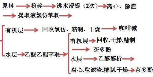 水浸提法工艺流程图