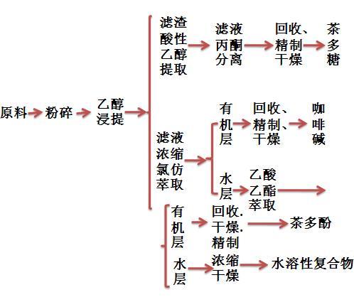 乙醇浸提法工艺流程图