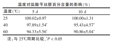 温度对盐酸苄丝肼百分含量的影响
