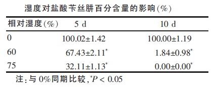 湿度对盐酸苄丝肼百分含量的影响(%)