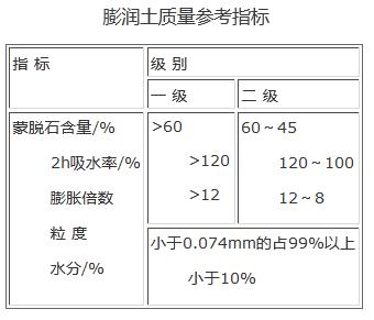 膨润土 质量参考指标