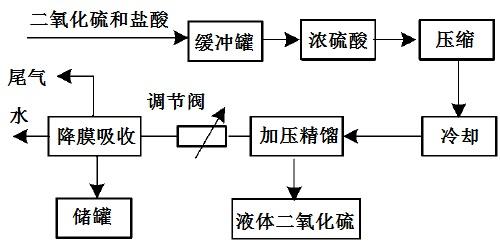 废气治理工艺流程