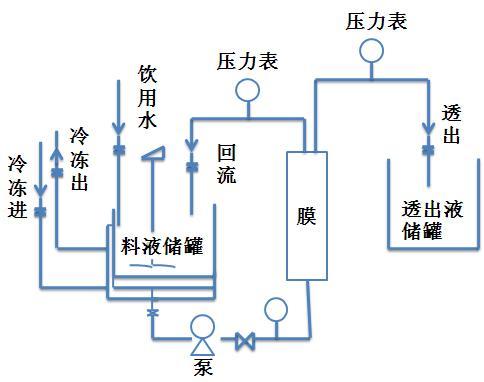 膜分离工艺膜处理装置图
