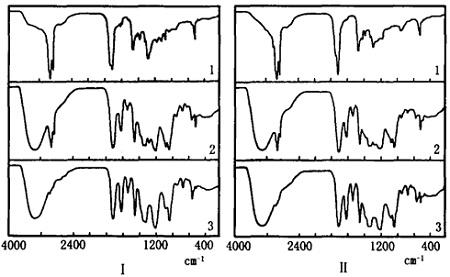 不同产地赤芍的红外光谱图