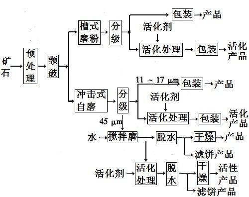 干湿结合法生产工艺流程示意图