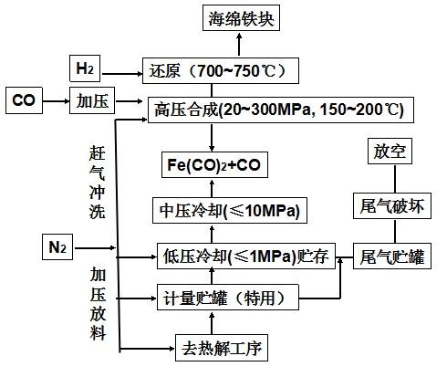 高压气相合成法工艺流程图