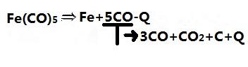 低压分解工序反应式