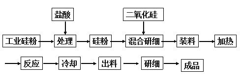 一氧化硅合成工艺流程图