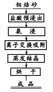 离子交换工艺流程图