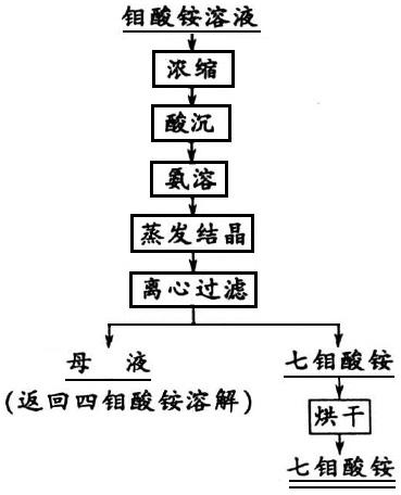 重结晶工艺流程图