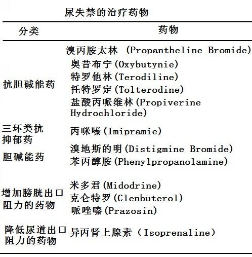 尿失禁的治疗药物