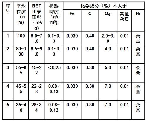 纳米级羰基镍粉的主要理化参数