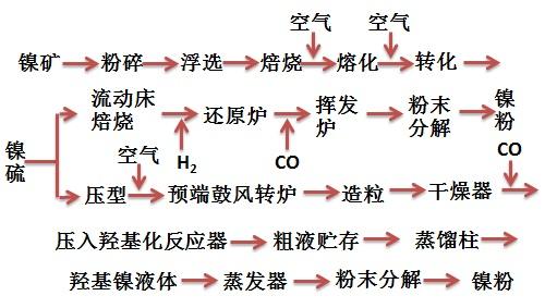 生产羰基镍粉的工艺流程图