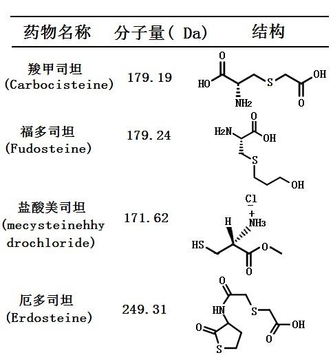 黏痰调节剂(司坦类) 的分子量与结构