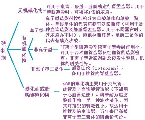 碘制剂的分类