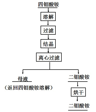 重溶结晶法生产工艺流程图