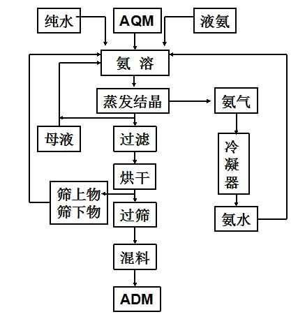 蒸发结晶法生产工艺流程图