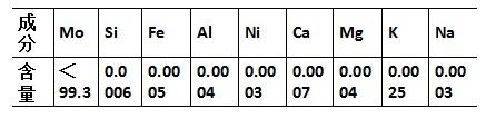 四钼酸铵的化学组成(%)