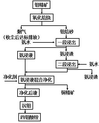 钼精矿制取四钼酸铵原则工艺流程图