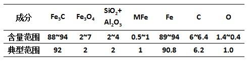 碳化铁的成分/%
