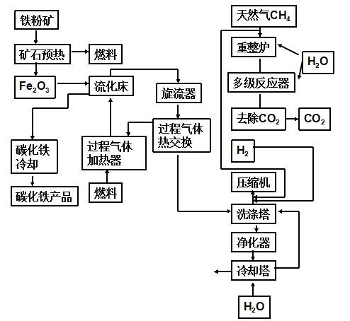 碳化铁的生产工艺流程