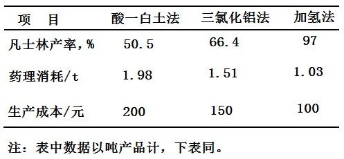 三种凡士林生产工艺的经济比较