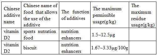 The maximum permissible usage and maximum allowable residue in food additives