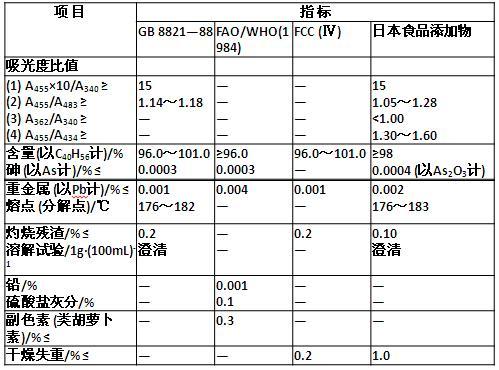 β-胡萝卜素的质量标准