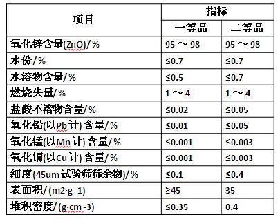 工业活性氧化锌行业标准