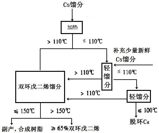 双环戊二烯分离工艺流程