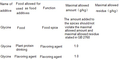 The maximum amount allowed for food additives and maximal allowable residue limits
