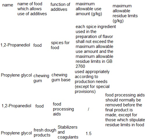 The maximum allowable use amount and the maximum allowable residue limits of food additives