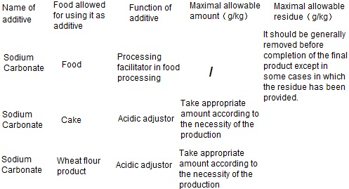 The maximum allowable amount of food additives and maximum allowable residue