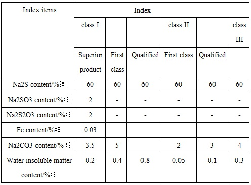 the reference quality indicators of industrial sodium sulfide