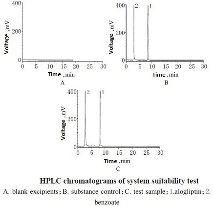 a high performance liquid chromatogram