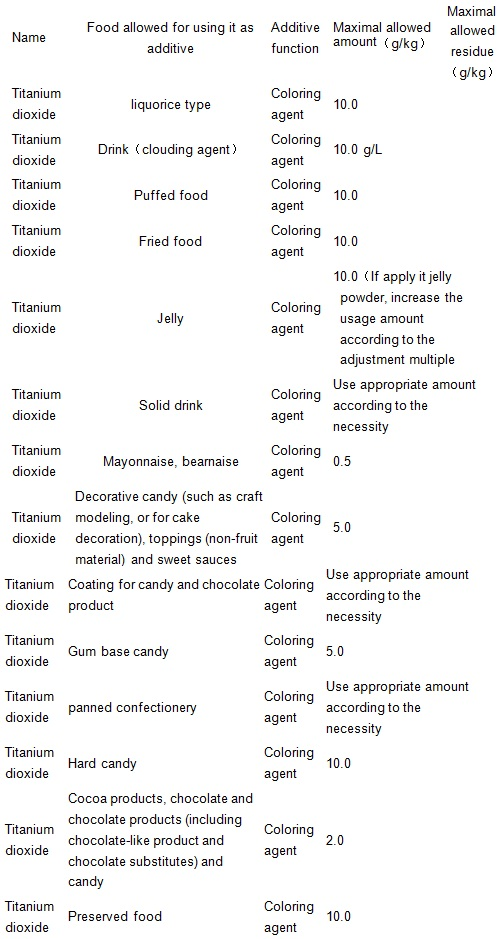 The maximum allowable amount as food additives and maximal permitted residue limits