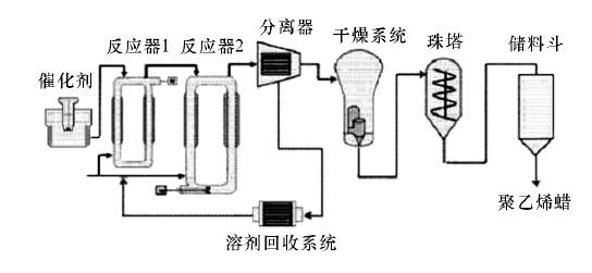 使用金属茂催化剂制备聚乙烯蜡的生产流程图