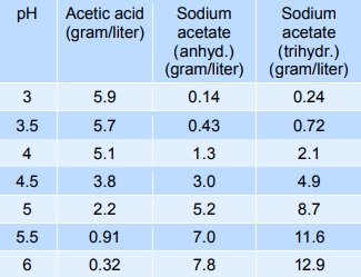 Acidity regulation (Sodium acetate buffering)