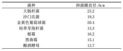 荷叶紫云英苷对供试菌的生长抑制作用