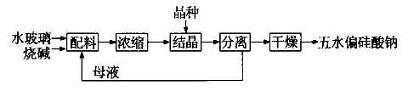 合成路线1