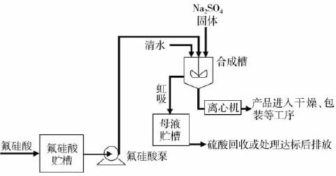 硫酸钠干法生产氟硅酸钠合成部分流程图