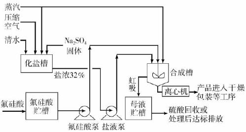 硫酸钠湿法生产氟硅酸钠合成部分流程图
