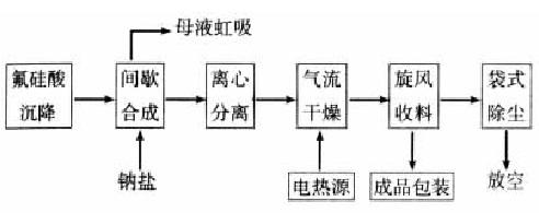 间歇法氟硅酸钠典型生产流程图