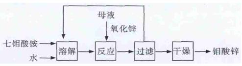 七钼酸铵合成钼酸锌的工艺流程图