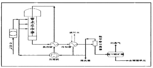 高压法合成甲醇工艺流程