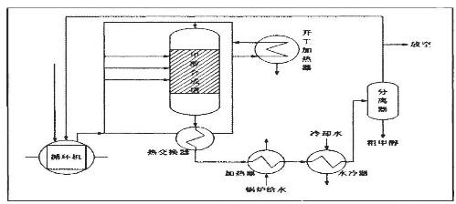中压法合成甲醇工艺流程