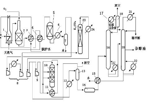 低压法合成甲醇工艺流程