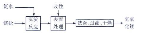 氨法制Mg(OH)2工艺流程图