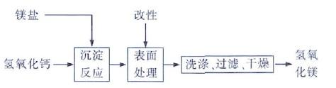 石灰乳法制Mg(OH)2工艺流程图